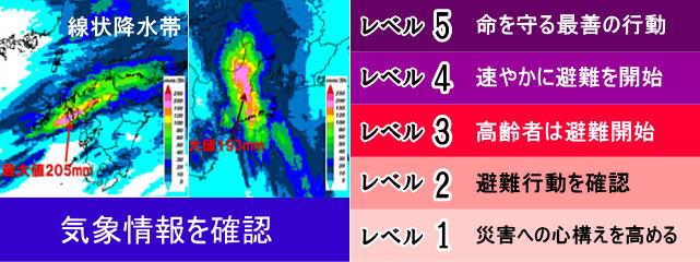 気象情報に注意