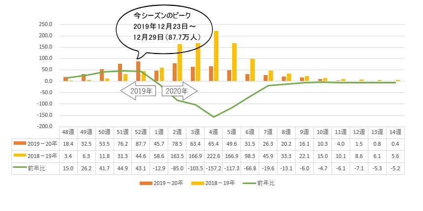 インフルエンザの患者数(2019年-20年)