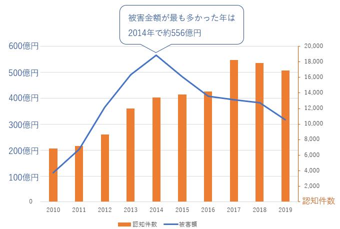 特殊詐欺の被害金額と件数の推移(10年間)