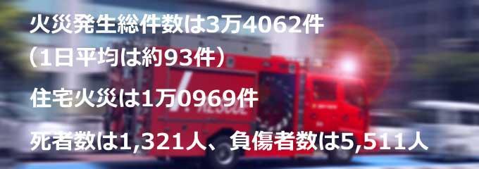 火災の発生件数